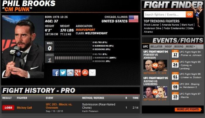 Cartel de lutas profissionais no Sherdog de CM ate o momento